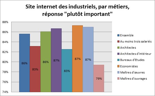 """Site internet des industriels, par métiers, réponse """"plutôt important"""""""