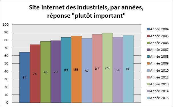 """Site internet des industriels, par années, réponse """"plutôt important"""""""