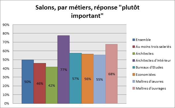 """Salons, par métiers, réponse """"plutôt important"""""""