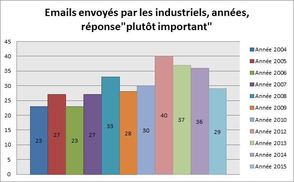 """Emails envoyés par les industriels, années, réponse""""plutôt important"""""""