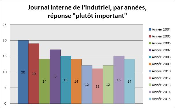 """Journal interne de l'indutriel, par années, réponse """"plutôt important"""""""