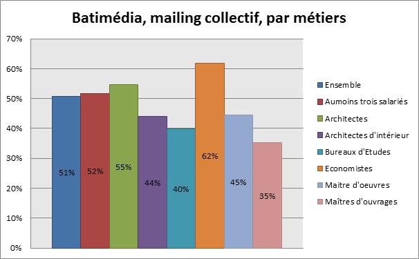 Batimédia, mailing collectif, par métiers