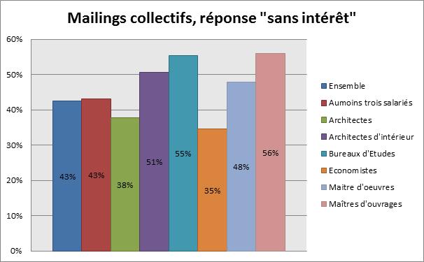 """Mailings collectifs, réponse """"sans intérêt"""""""