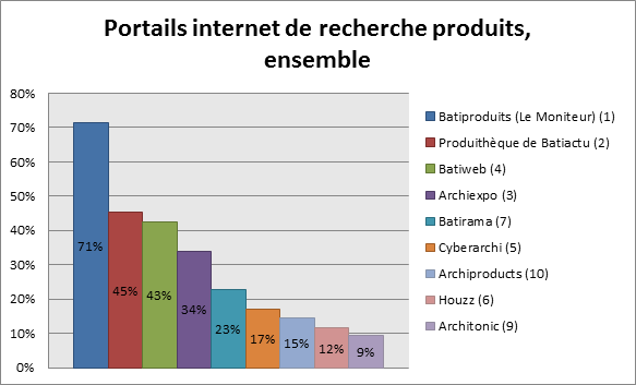 Portails internet de recherche produits, ensemble