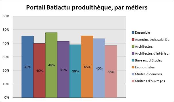 Portail Batiactu produithèque, par métiers