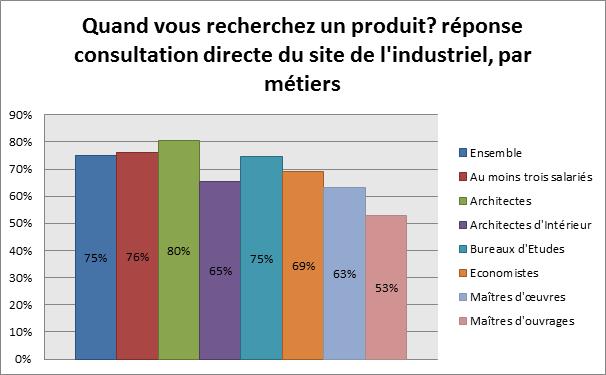 Quand vous recherchez un produit? réponse consultation directe du site de l'industriel, par métiers