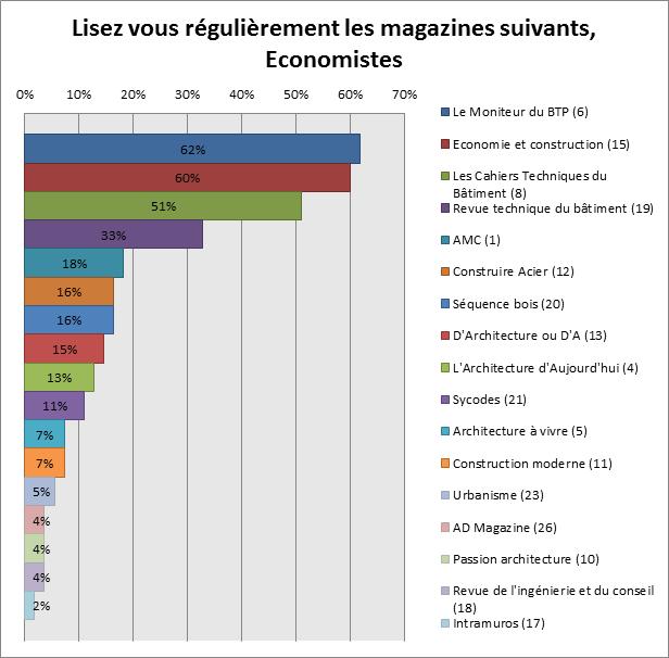 Lisez vous régulièrement les magazines suivants, Economistes